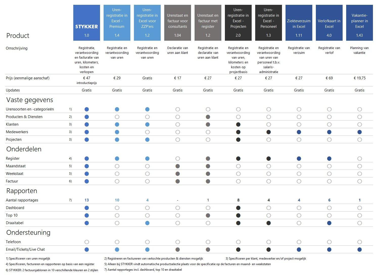 vergelijking van urenregistratie en facturatie producten
